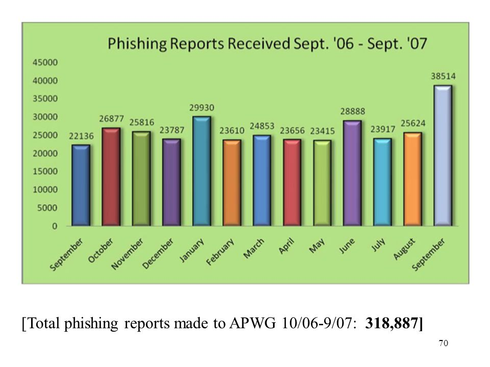 [Total phishing reports made to APWG 10/06-9/07: 318,887]